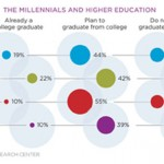 First there were the Greatest and Silent generations. Then came baby boomers and Generation X. Now we have Millennials, or people born after 1980. They are more ethnically and racially diverse than older generations, less religious, and may be on track to become the most educated generation in U.S. history. That thirst for education is evident with data showing college enrollment of 18- to 24-year-olds is at an all-time high, according to the Pew Research Center.""