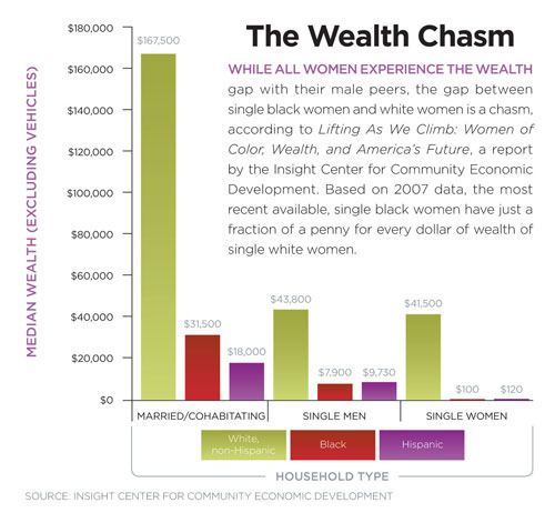 While all women experience the wealth gap with their male peers, the gap between single black women and white women is a chasm, according to Lifting As We Climb: Women of Color, Wealth, and America's Future, a report by the Insight Center for Community Economic Development. Based on 2007 data, the most recent available, single black women have just a fraction of a penny for every dollar of wealth of single white women. (See related article.)""