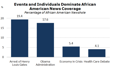 "Despite having a black president, African Americans attracted little attention in the U.S. mainstream news media during the first year of Barack Obama's administration. The coverage that existed focused more on specific episodes than on examining how broader issues and trends affected the lives of blacks generally, according to a year-long study by the Pew Research Center's Project for Excellence in Journalism and its Social and Demographic Trends Project. In its coverage of race, writes the Pew Research Center's Project for Excellence in Journalism, ""the press largely responded to breaking news during the [survey period] rather than exploring the state of African Americans or developing African American angles around events or issues in the news."" Among the top 10 storylines during 2009 and early 2010, five were related to individuals and five were tied more to issues in the news.  Click through the gallery for the top 10 storylines."
