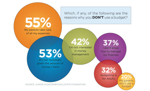 Teens Don't Understand the Importance of Budgeting A quarter of teens say they are unsure if they will be able to effectively budget their money during their lifetime, according to the results of a Junior Achievement/Allstate Foundation survey. Of the 22% who currently don't use a budget, almost half admit they just aren't interested in money management.