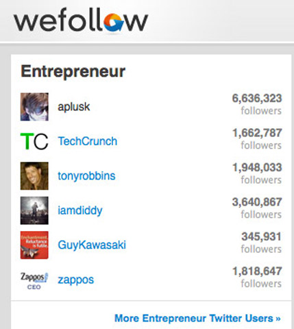 WeFollow:  Your discovery of new and interesting Twitter users is very important in growing your Twitter network. One tool that enables you to grow your network based upon location, events, and interest is We Follow, which is a great for identifying Twitter users in new markets.  When I travel for speaking engagements, I typically go in and identify Twitter users to connect with while I'm in that market/city. It's also desktop accessible.
