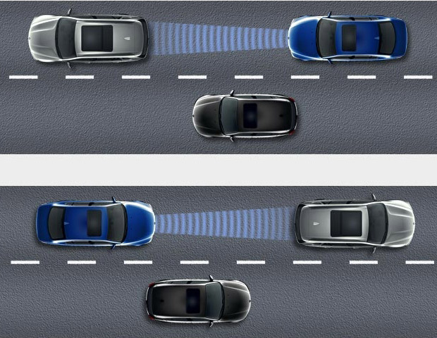 RADAR-ACTIVATED CRUISE CONTROL (BMW)   	This feature makes driving on busy highways and freeways a bit more relaxing. Active Cruise Control maintains the desired speed when possible, while also keeping a predefined distance to any vehicles in the lane ahead.   	Radar sensors at the front of the vehicle permanently scan the road in front. It automatically reduces power output from the engine and gently applies the brakes, holding your vehicle at a predefined distance to the vehicle ahead in hopes of avoiding a collision.   	This distance is set as a number of seconds so that a safe reaction time is always available, relative to the current speed. When the lane ahead becomes clear, Active Cruise Control automatically returns your vehicle's speed the preferred cruising range. Thankfully, this feature is available on a number of today's high-end vehicles.