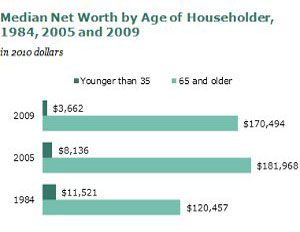 Wealth Gap Between Young and Old Americans Is Widest Ever