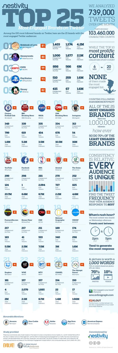 Nestivity_TOP25_Infographic