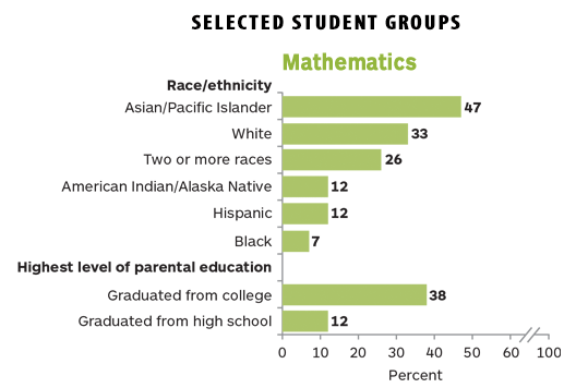2013 NAEP math results