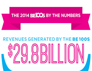 BE 100s: Nation's Top Black-Owned Businesses By the Numbers
