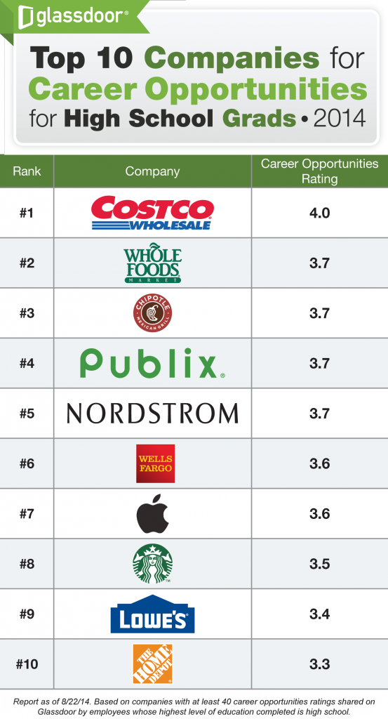 Top 10 Companies To Work For If You Don T Have A College