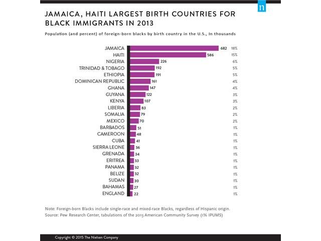 Black Immigrants Earn More than U.S. Born Blacks