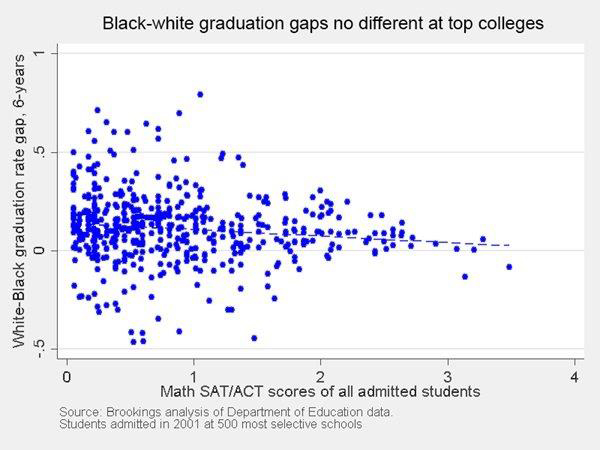 Graph illustrating the difference between black and white college student graduation rates