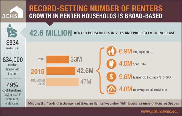 Infographic showing the growth of U.S. rental housing