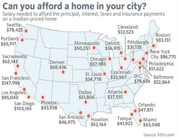 How much do you need to make to buy a home for How much to earn to buy a house