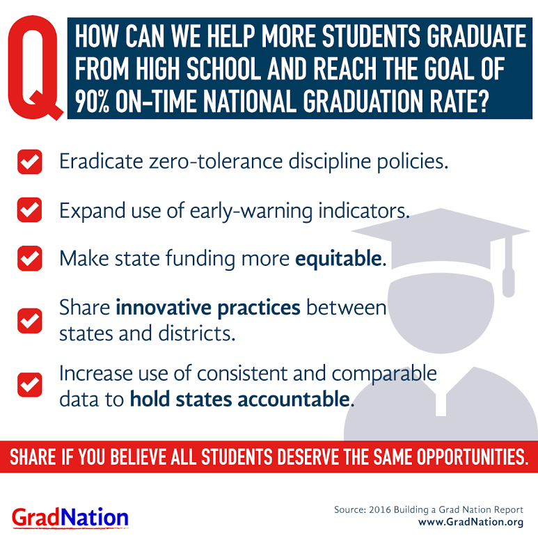 High School Graduation Rates By State 2020.Will High School Graduation Rates Reach 90 By 2020 Our
