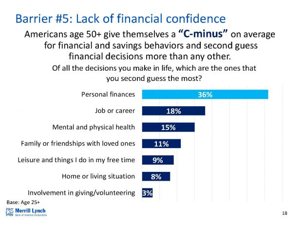 5 reasons you're not saving enough for retirement