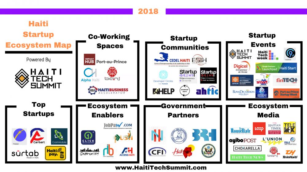 Haiti Tech Ecosystem (Image: Haiti Tech Summit)
